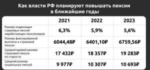 Планы по индексации пенсии в ближайшие 3 года.