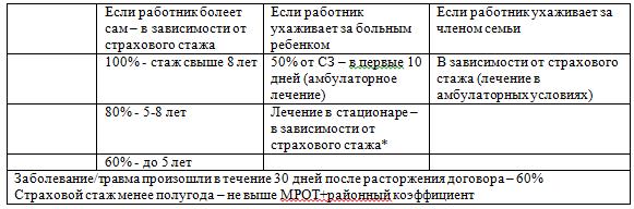 oplachivayutsya-li-vyhodnye-po-bolnichnomu-listu