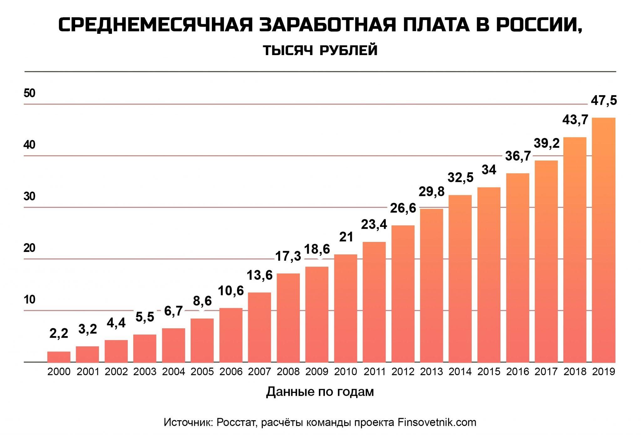 Динамика средней зарплаты в России