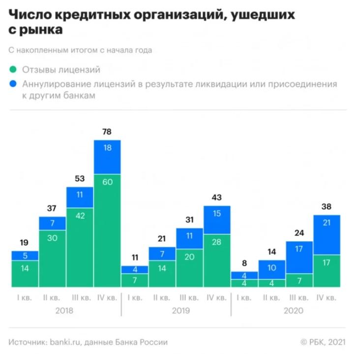 Число кредитных организаций, ушедших с рынка