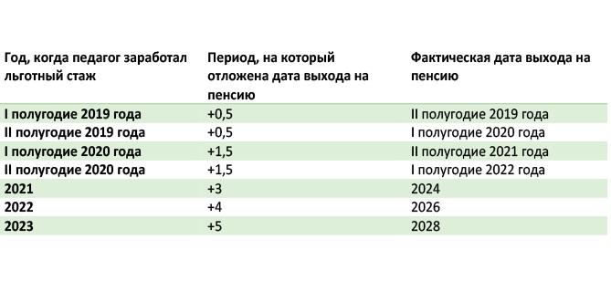 Табл.1.2. График выхода на пенсию по выслуге лет