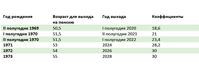 Табл.1.3. График выхода на пенсию для женщин