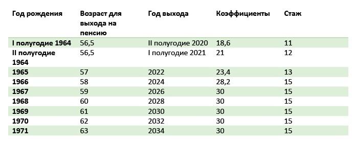 Табл.1.5. График выхода на пенсию для женщин госслужащих