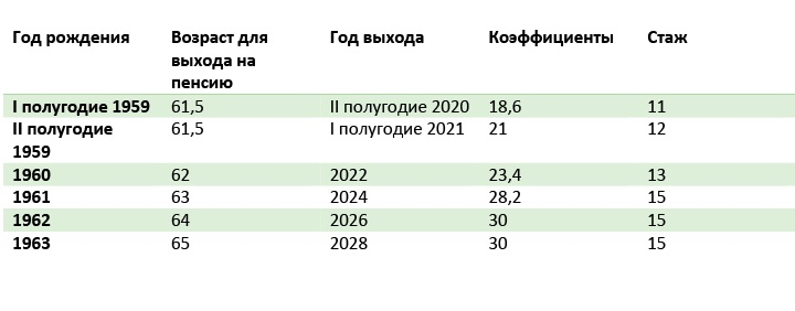 Табл.1.6. График выхода на пенсию для мужчин госслужащих