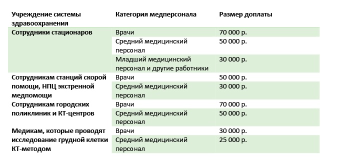 Таблица 1. Доплаты медикам в Москве