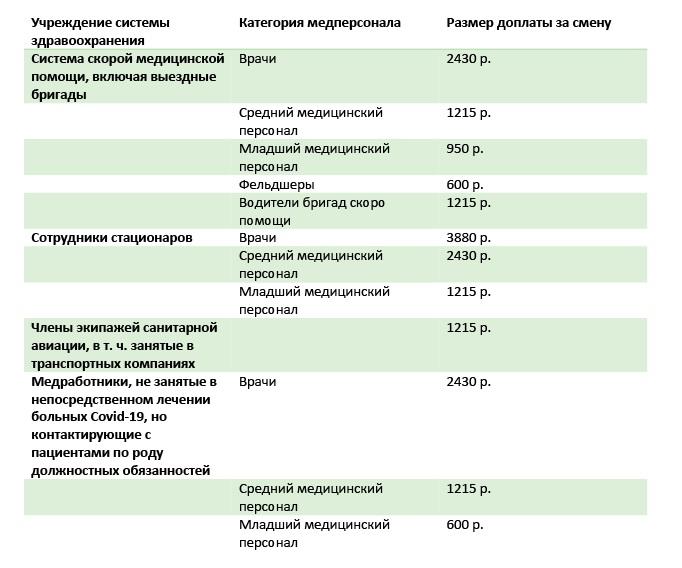 Таблица 2. Федеральные доплаты медикам