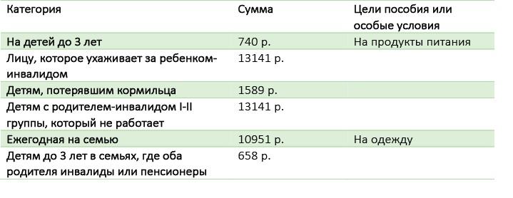 Таб. 5.1 Пособия семьям с детьми-инвалидами