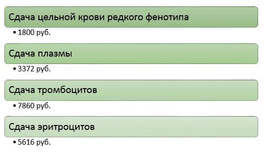 Расценки на донорскую сдачу крови в Москве