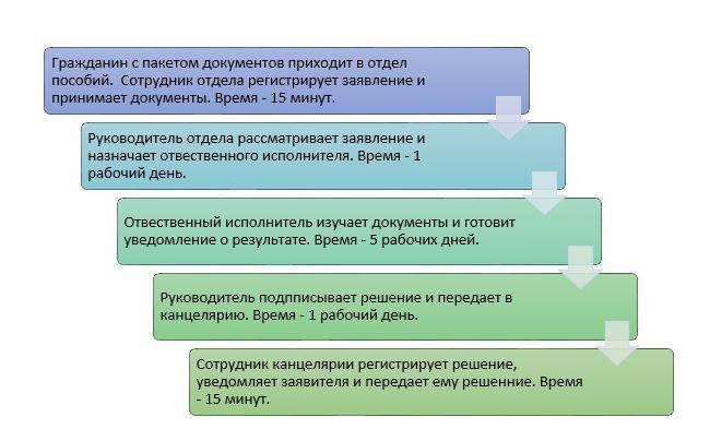 Схема получения адресной помощи