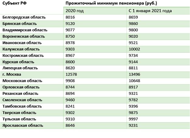 Таблица 1 Прожиточный минимум в регионе