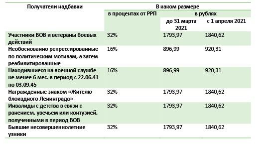 Таблица 1.4. Остальные льготные категории военных пенсионеров