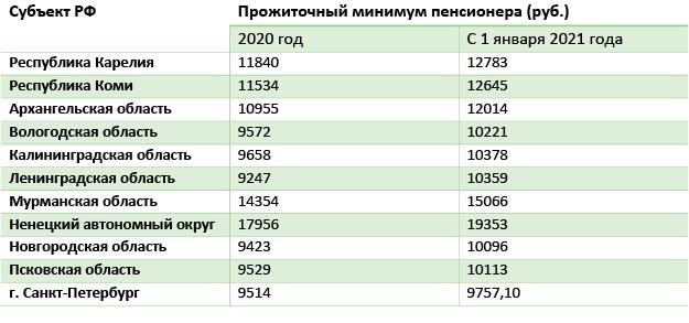 Таблица 2 Прожиточный минимум в регионе