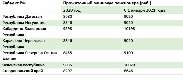 Таблица 3 Прожиточный минимум в регионе