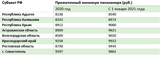 Таблица 4 Прожиточный минимум в регионе