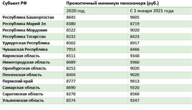Таблица 5 Прожиточный минимум в регионе