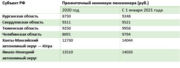 Таблица 6 Прожиточный минимум в регионе