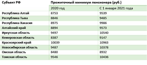 Таблица 7 Прожиточный минимум в регионе