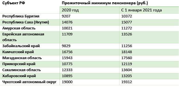 Таблица 8 Прожиточный минимум в регионе