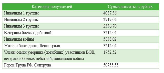 Таблица ЕДВ-2 чернобыльцам