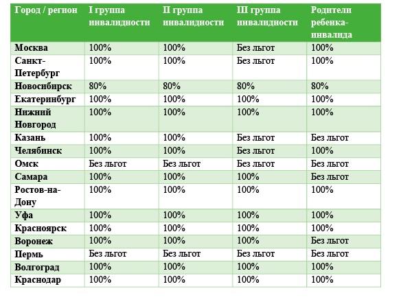 Таблица Льготы на транспортный налог в отдельных регионах