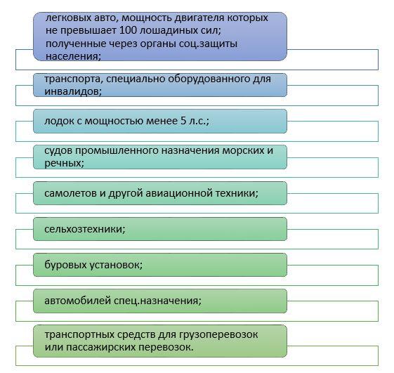 Таблица Объекты налогообложения